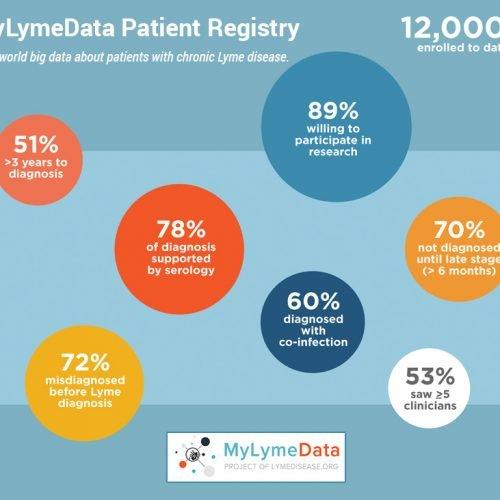 Доклад пациентски регистър MyLymeData 2019